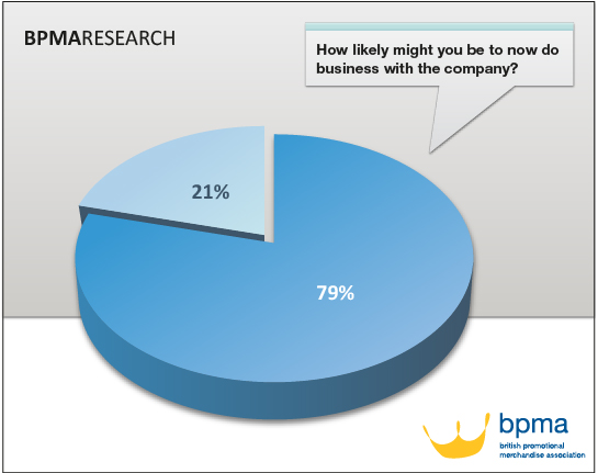 BPMARESEARCH, How likely might you be to now do business with the company?