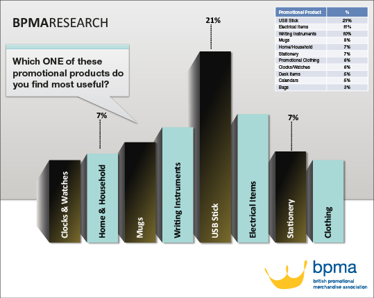BPMARESEARCH, Which ONE of these promotional products do you find most useful?